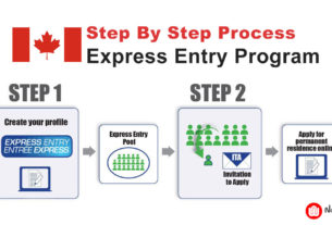 Step by Step Process for Express Entry Program